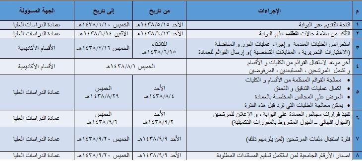 الجدول الزمني لإجراءات القبول للعام الجامعي 1438 1439هـ عمادة الدراسات العليا