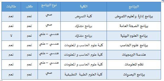 يسر عمادة الدراسات العليا بجامعة الملك سعود أن تعلن عن إتاحة باب التقديم لبرامج التعليم المستمر بتكاليف دراسية لمرحلة الماجستير عمادة الدراسات العليا